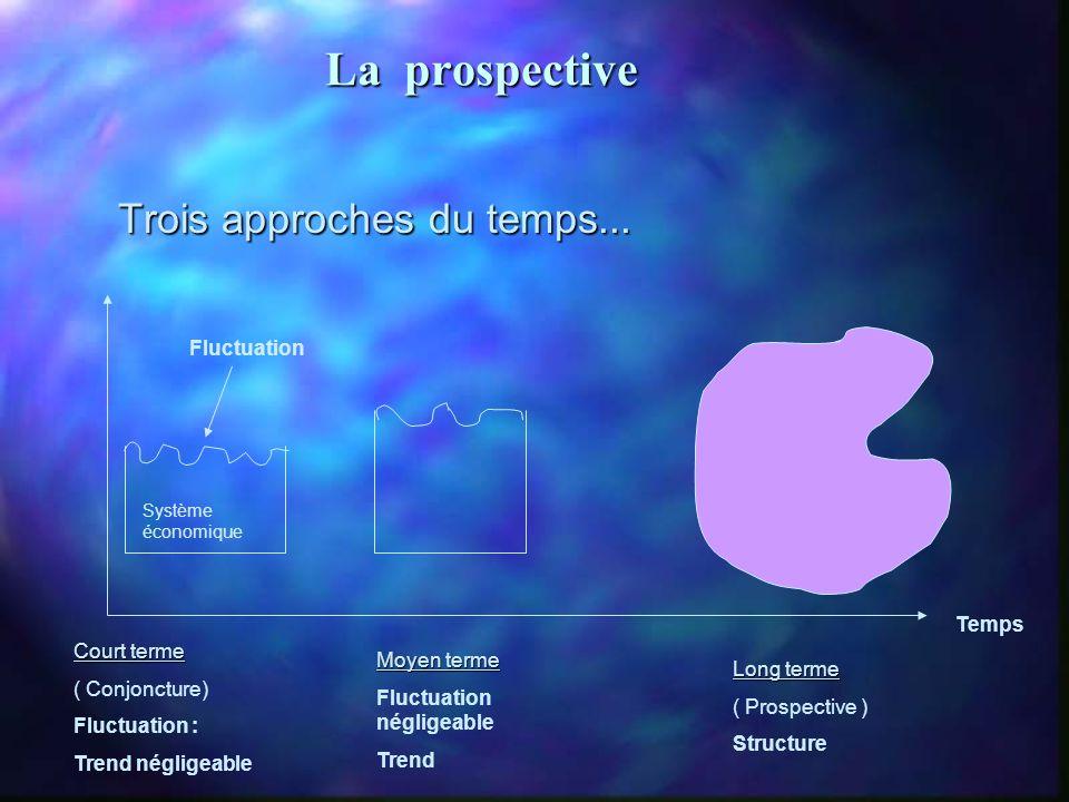 La prospective Système économique Trois approches du temps...