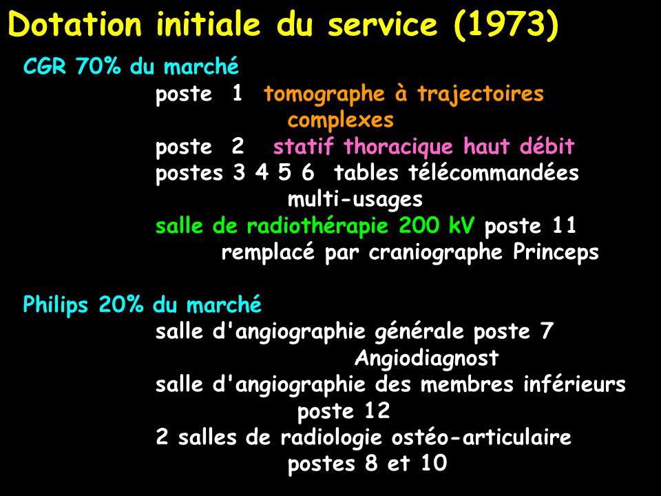 Dotation initiale du service (1973) CGR 70% du marché poste 1 tomographe à trajectoires complexes poste 2 statif thoracique haut débit postes 3 4 5 6