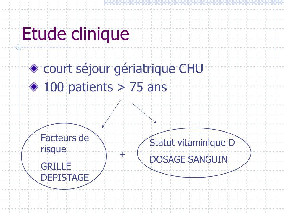 Etude clinique court séjour gériatrique CHU 100 patients > 75 ans Facteurs de risque GRILLE DEPISTAGE Statut vitaminique D DOSAGE SANGUIN +