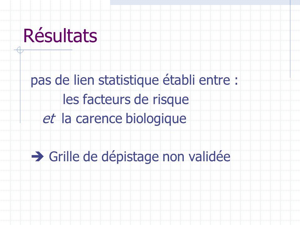Résultats pas de lien statistique établi entre : les facteurs de risque et la carence biologique  Grille de dépistage non validée