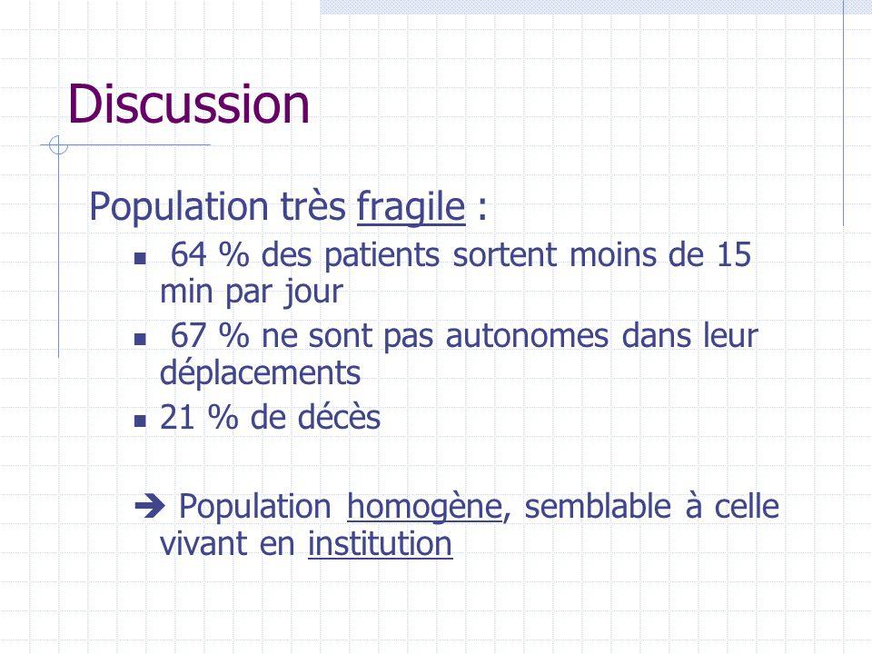 Discussion Population très fragile : 64 % des patients sortent moins de 15 min par jour 67 % ne sont pas autonomes dans leur déplacements 21 % de décè