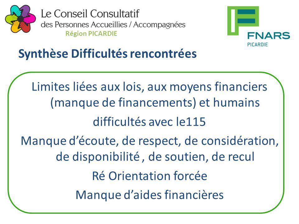 Synthèse Difficultés rencontrées Limites liées aux lois, aux moyens financiers (manque de financements) et humains difficultés avec le115 Manque d'éco