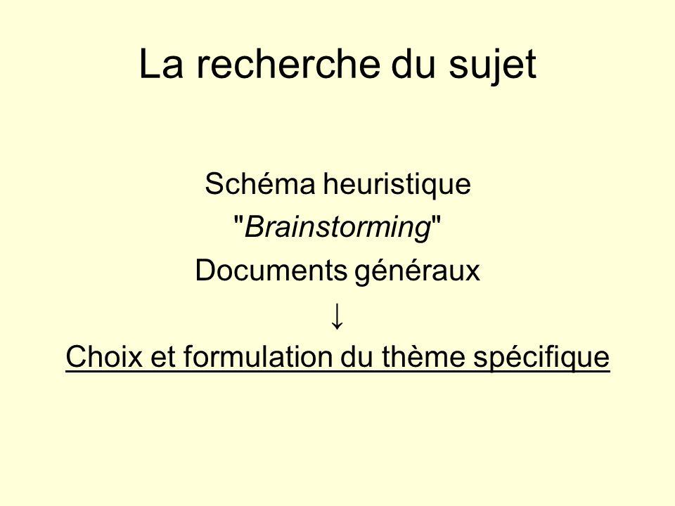 La recherche du sujet Schéma heuristique