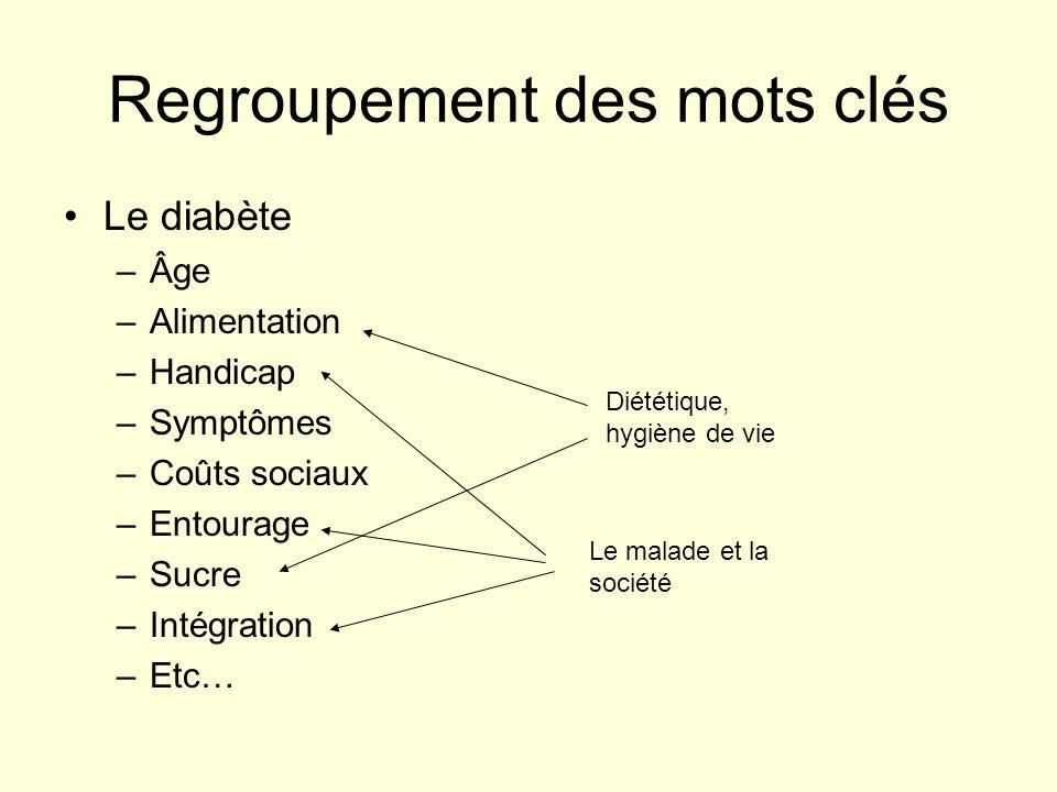 Regroupement des mots clés Le diabète –Âge –Alimentation –Handicap –Symptômes –Coûts sociaux –Entourage –Sucre –Intégration –Etc… Diététique, hygiène