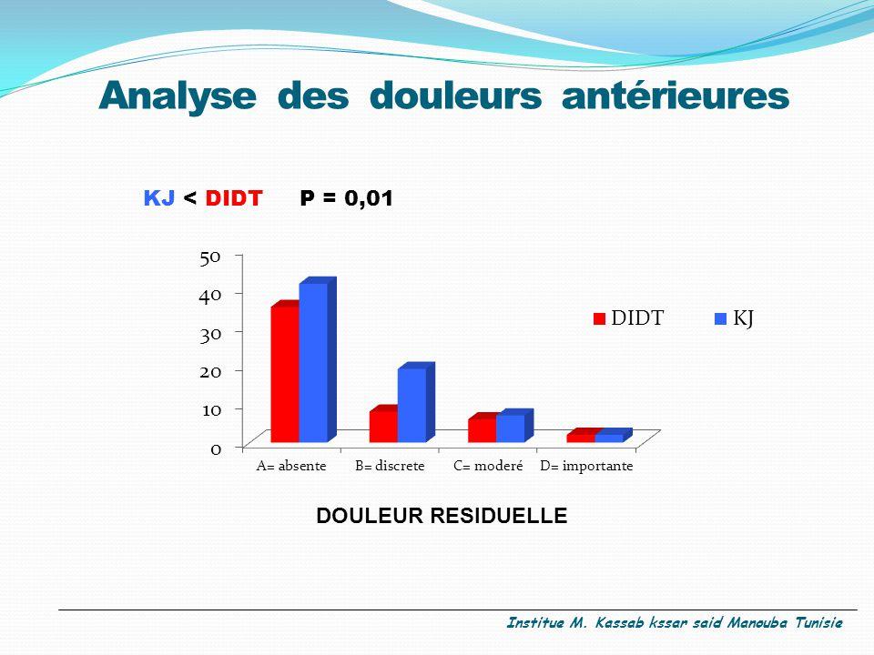 Analyse des douleurs antérieures KJ < DIDT P = 0,01 DOULEUR RESIDUELLE Institue M. Kassab kssar said Manouba Tunisie