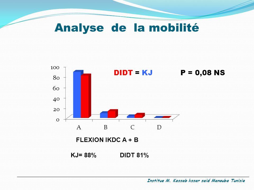 Analyse de la mobilité FLEXION IKDC A + B KJ= 88% DIDT 81% DIDT = KJ P = 0,08 NS Institue M.