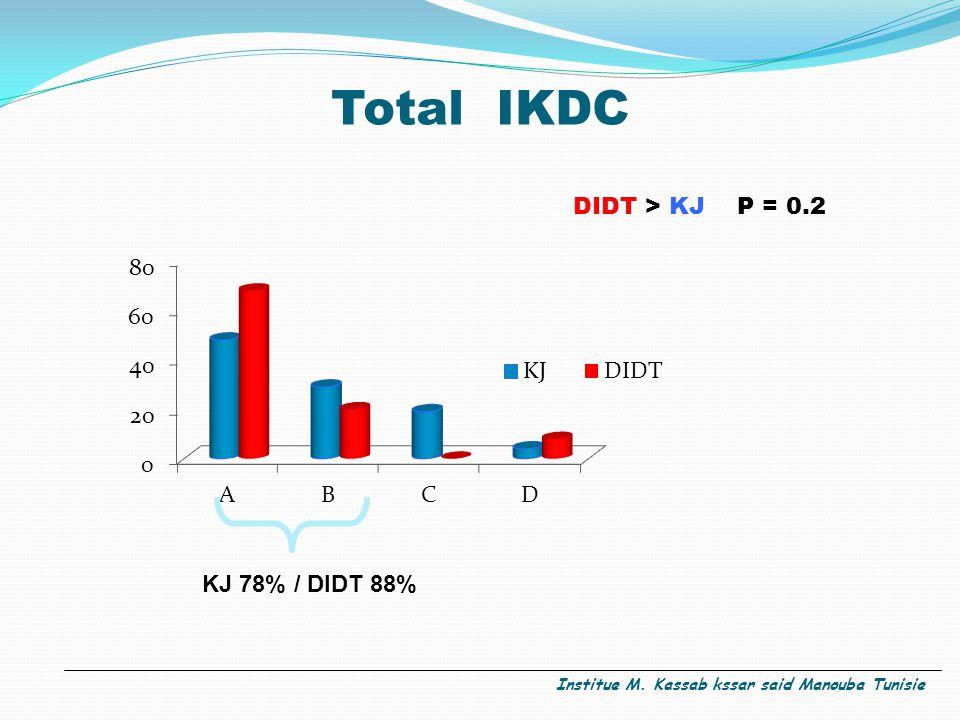 Total IKDC DIDT > KJ P = 0.2 KJ 78% / DIDT 88% Institue M. Kassab kssar said Manouba Tunisie
