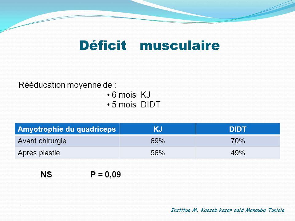 Déficit musculaire Amyotrophie du quadricepsKJDIDT Avant chirurgie69%70% Après plastie56%49% Rééducation moyenne de : 6 mois KJ 5 mois DIDT NS P = 0,09 Institue M.