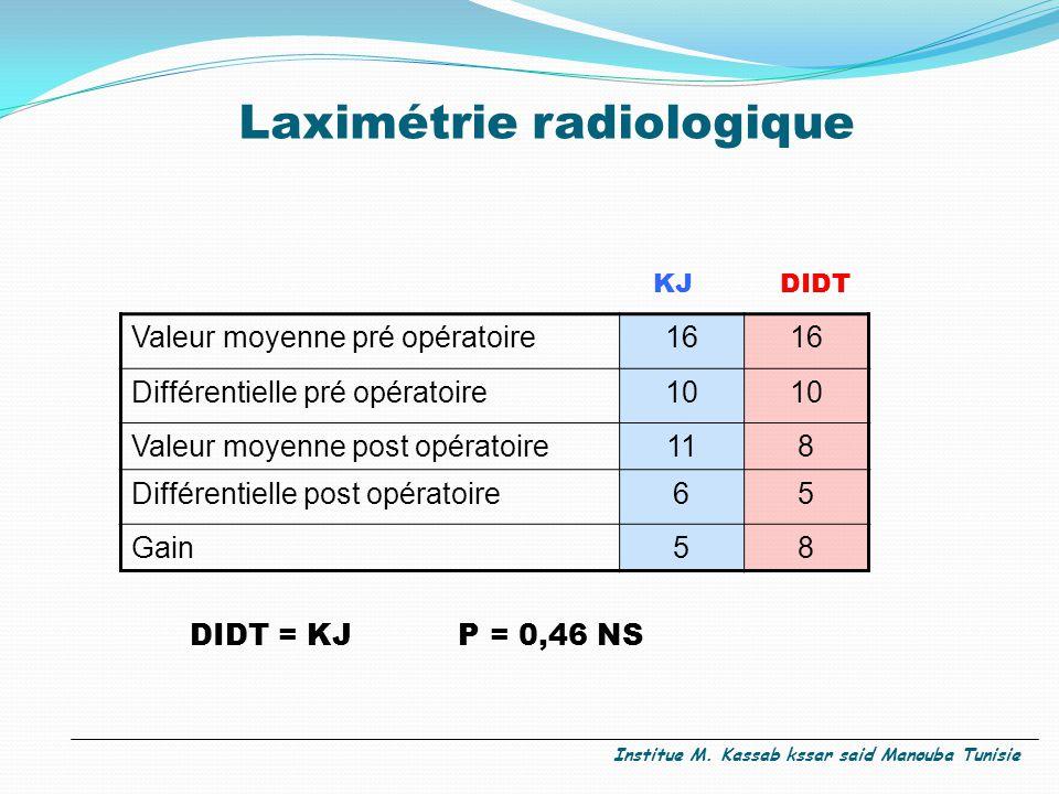 Laximétrie radiologique Valeur moyenne pré opératoire16 Différentielle pré opératoire10 Valeur moyenne post opératoire118 Différentielle post opératoire65 Gain58 KJDIDT DIDT = KJ P = 0,46 NS Institue M.