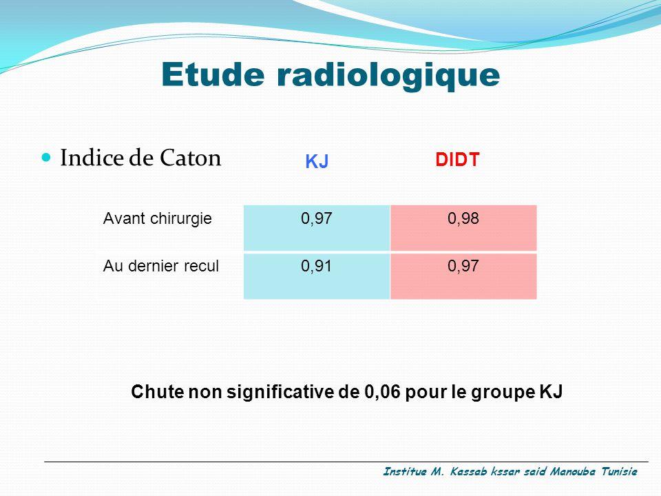 Etude radiologique Indice de Caton Avant chirurgie0,970,98 Au dernier recul0,910,97 KJ DIDT Chute non significative de 0,06 pour le groupe KJ Institue M.