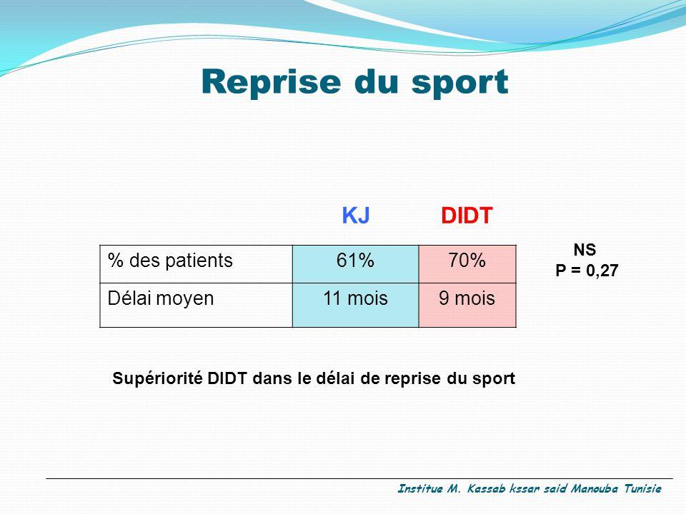 Reprise du sport KJDIDT % des patients61%70% Délai moyen11 mois9 mois NS P = 0,27 Supériorité DIDT dans le délai de reprise du sport Institue M. Kassa