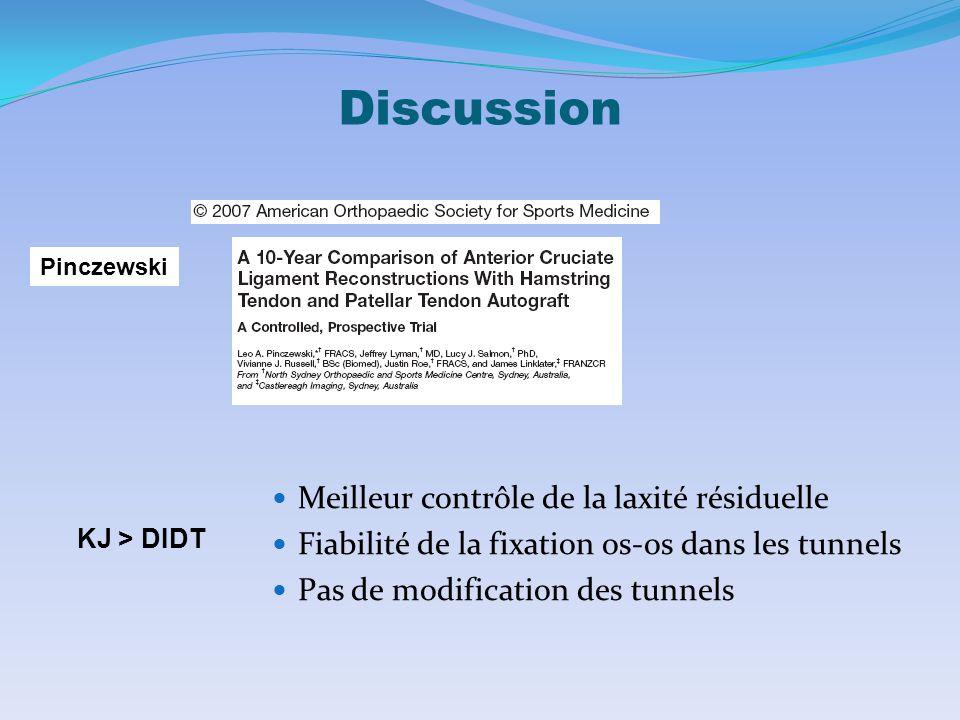 Discussion Meilleur contrôle de la laxité résiduelle Fiabilité de la fixation os-os dans les tunnels Pas de modification des tunnels KJ > DIDT Pinczewski