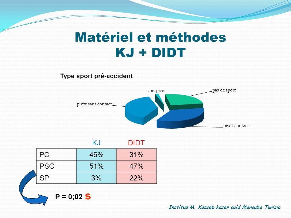 Matériel et méthodes KJ + DIDT Type sport pré-accident KJDIDT PC46%31% PSC51%47% SP3%22% P = 0;02 s Institue M.