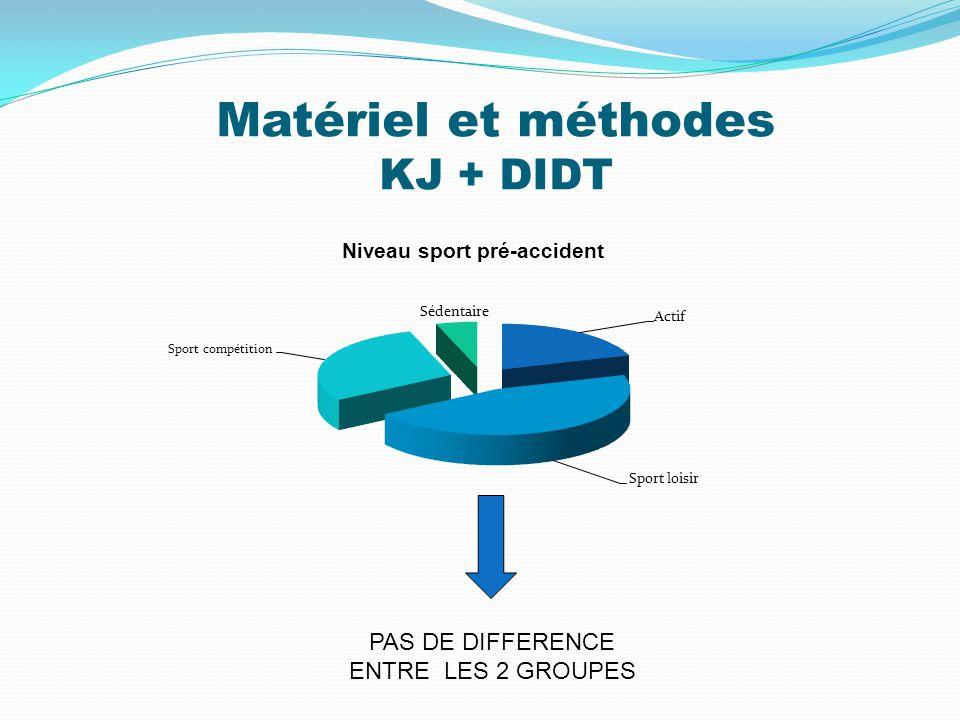 Matériel et méthodes KJ + DIDT Niveau sport pré-accident PAS DE DIFFERENCE ENTRE LES 2 GROUPES