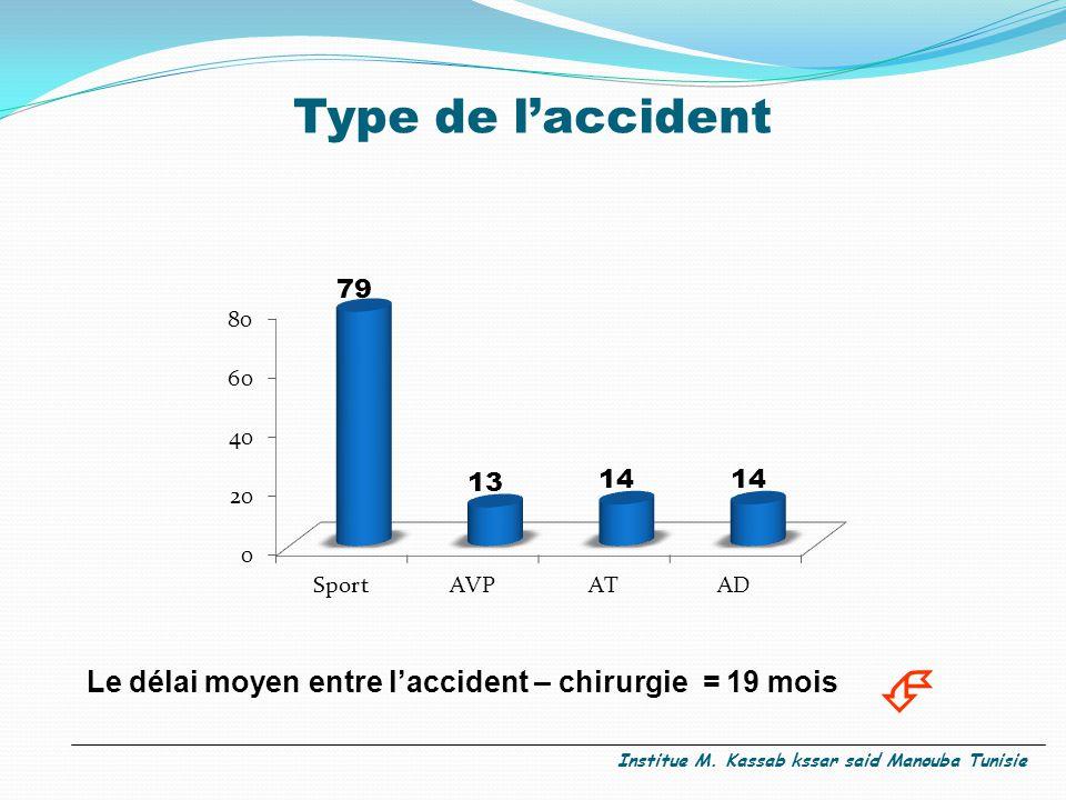 Type de l'accident Le délai moyen entre l'accident – chirurgie = 19 mois  Institue M. Kassab kssar said Manouba Tunisie