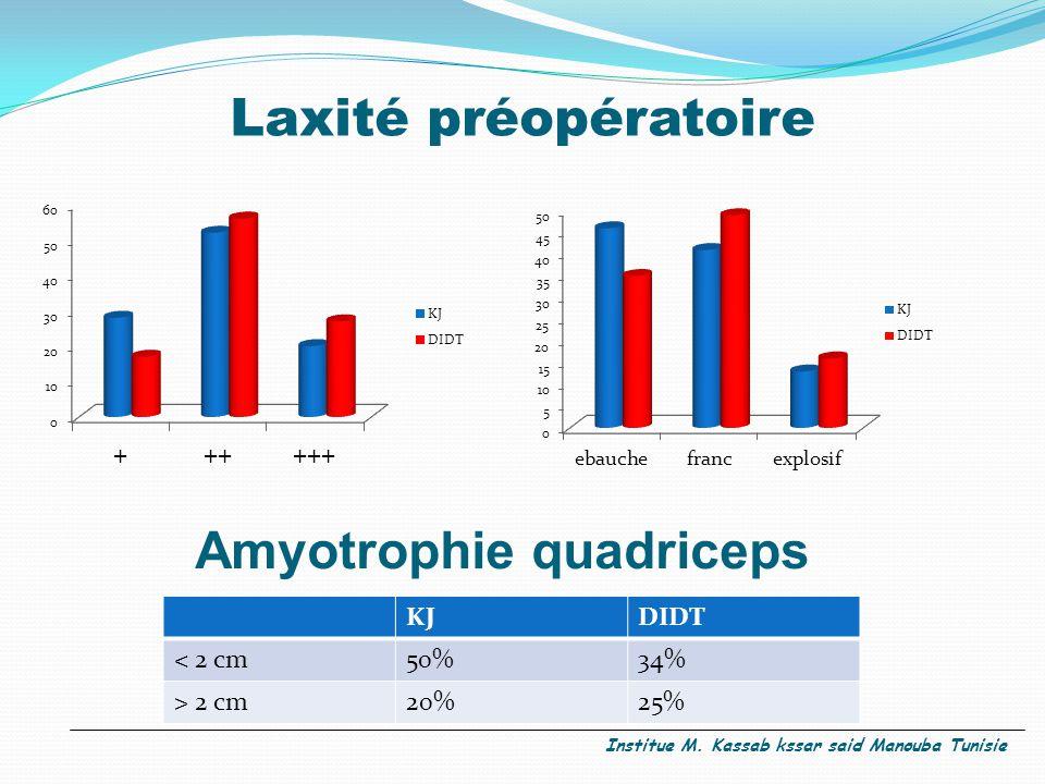 Laxité préopératoire Amyotrophie quadriceps KJDIDT < 2 cm50%34% > 2 cm20%25% Institue M. Kassab kssar said Manouba Tunisie
