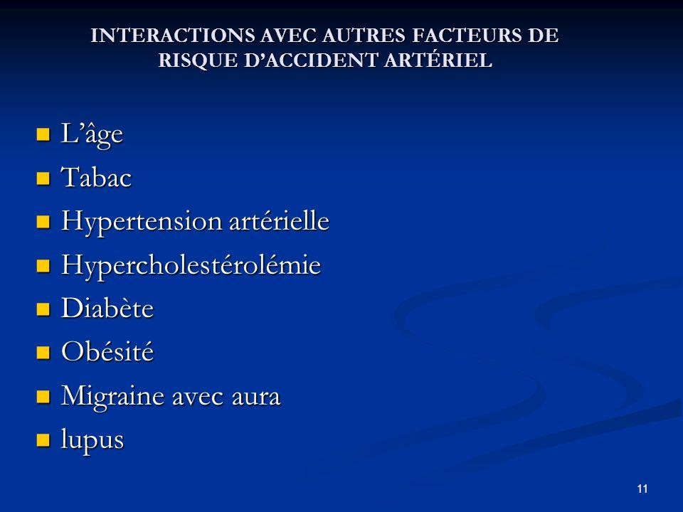INTERACTIONS AVEC AUTRES FACTEURS DE RISQUE D'ACCIDENT ARTÉRIEL L'âge L'âge Tabac Tabac Hypertension artérielle Hypertension artérielle Hypercholestérolémie Hypercholestérolémie Diabète Diabète Obésité Obésité Migraine avec aura Migraine avec aura lupus lupus 11