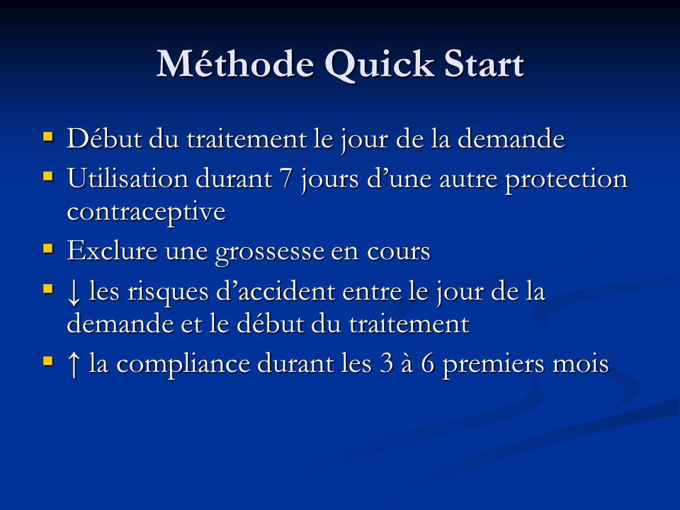 Méthode Quick Start  Début du traitement le jour de la demande  Utilisation durant 7 jours d'une autre protection contraceptive  Exclure une grossesse en cours  ↓ les risques d'accident entre le jour de la demande et le début du traitement  ↑ la compliance durant les 3 à 6 premiers mois