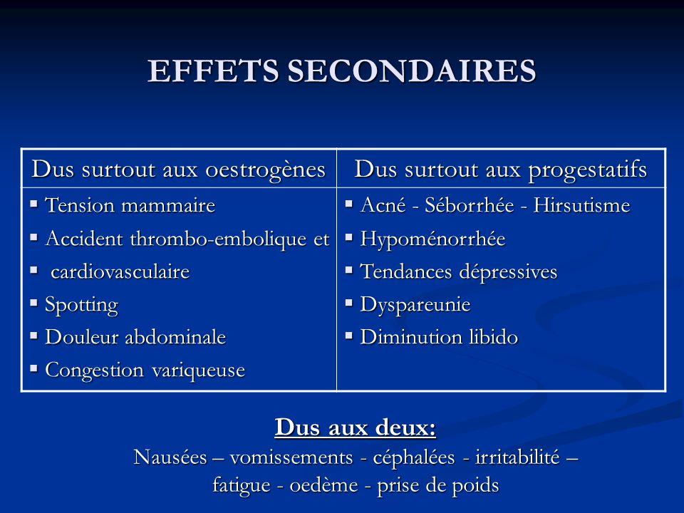 EFFETS SECONDAIRES Dus surtout aux oestrogènes Dus surtout aux progestatifs  Tension mammaire  Accident thrombo-embolique et  cardiovasculaire  Spotting  Douleur abdominale  Congestion variqueuse  Acné - Séborrhée - Hirsutisme  Hypoménorrhée  Tendances dépressives  Dyspareunie  Diminution libido Dus aux deux: Nausées – vomissements - céphalées - irritabilité – fatigue - oedème - prise de poids