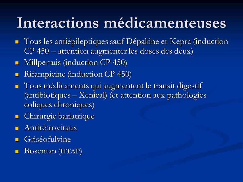 Interactions médicamenteuses Tous les antiépileptiques sauf Dépakine et Kepra (induction CP 450 – attention augmenter les doses des deux) Tous les antiépileptiques sauf Dépakine et Kepra (induction CP 450 – attention augmenter les doses des deux) Millpertuis (induction CP 450) Millpertuis (induction CP 450) Rifampicine (induction CP 450) Rifampicine (induction CP 450) Tous médicaments qui augmentent le transit digestif (antibiotiques – Xenical) (et attention aux pathologies coliques chroniques) Tous médicaments qui augmentent le transit digestif (antibiotiques – Xenical) (et attention aux pathologies coliques chroniques) Chirurgie bariatrique Chirurgie bariatrique Antirétroviraux Antirétroviraux Griséofulvine Griséofulvine Bosentan ( HTAP ) Bosentan ( HTAP )