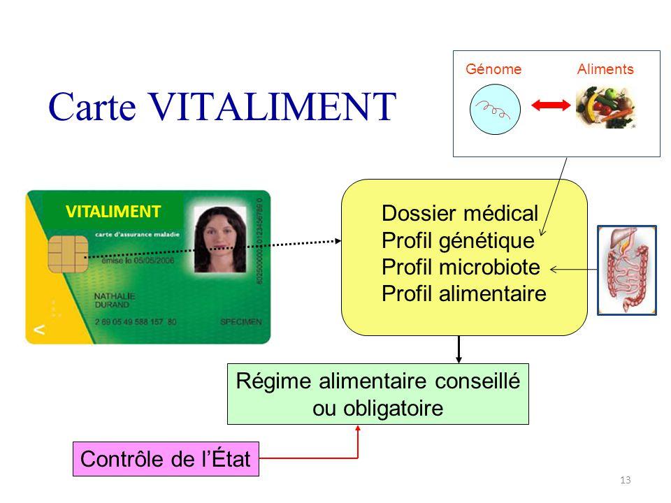 Carte VITALIMENT VITALIMENT Dossier médical Profil génétique Profil microbiote Profil alimentaire Régime alimentaire conseillé ou obligatoire Contrôle