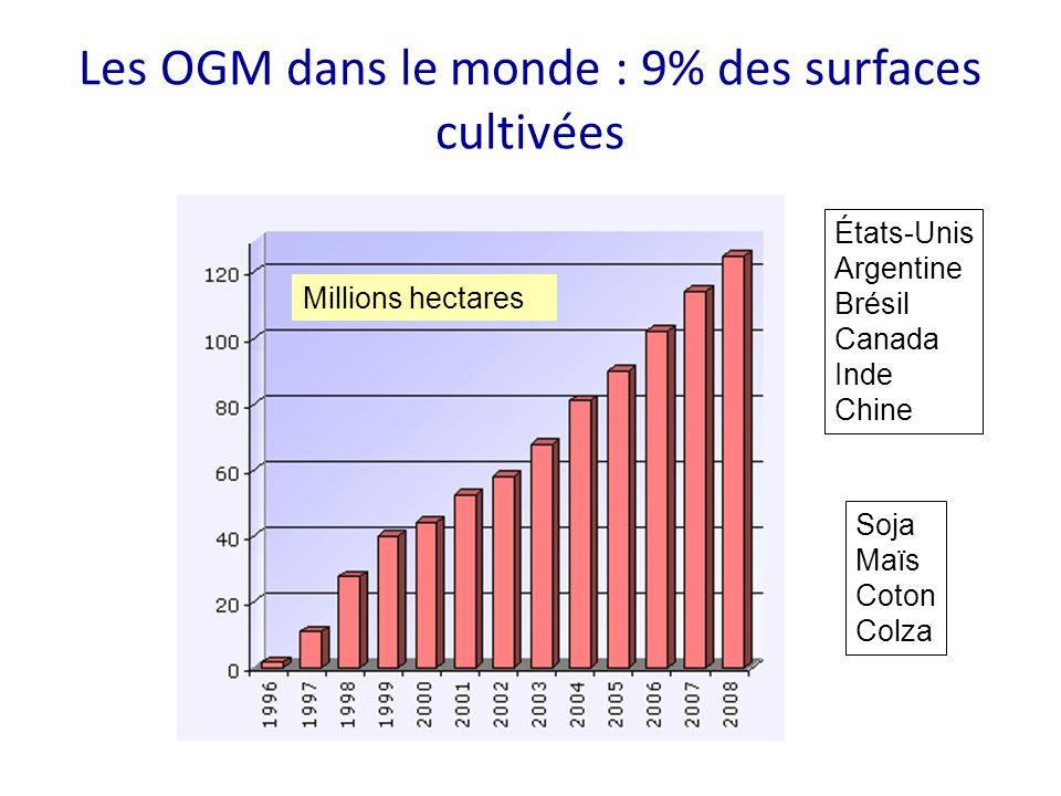 Les OGM dans le monde : 9% des surfaces cultivées Millions hectares États-Unis Argentine Brésil Canada Inde Chine Soja Maïs Coton Colza