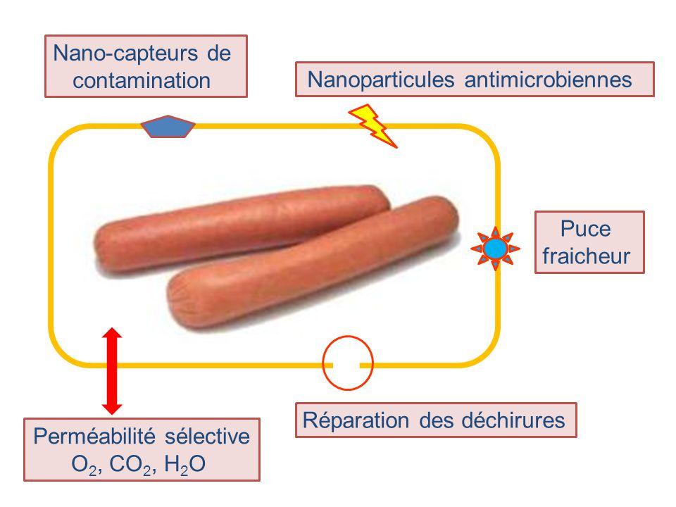Réparation des déchirures Puce fraicheur Nano-capteurs de contamination Perméabilité sélective O 2, CO 2, H 2 O Nanoparticules antimicrobiennes
