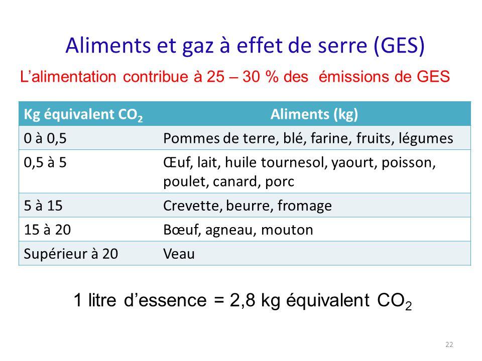 Aliments et gaz à effet de serre (GES) Kg équivalent CO 2 Aliments (kg) 0 à 0,5Pommes de terre, blé, farine, fruits, légumes 0,5 à 5Œuf, lait, huile t