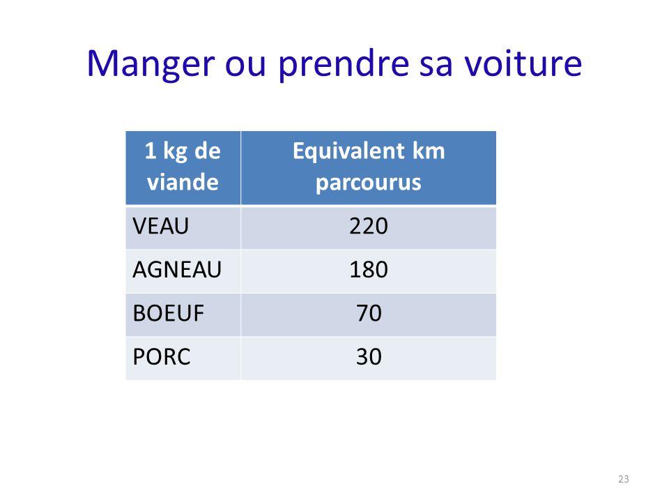 Manger ou prendre sa voiture 1 kg de viande Equivalent km parcourus VEAU220 AGNEAU180 BOEUF70 PORC30 23