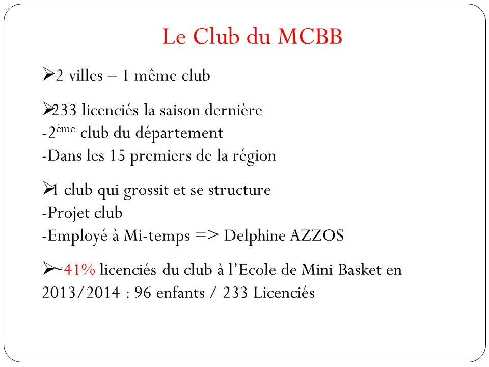 Le Club du MCBB  2 villes – 1 même club  233 licenciés la saison dernière -2 ème club du département -Dans les 15 premiers de la région  1 club qui grossit et se structure -Projet club -Employé à Mi-temps => Delphine AZZOS  ~41% licenciés du club à l'Ecole de Mini Basket en 2013/2014 : 96 enfants / 233 Licenciés