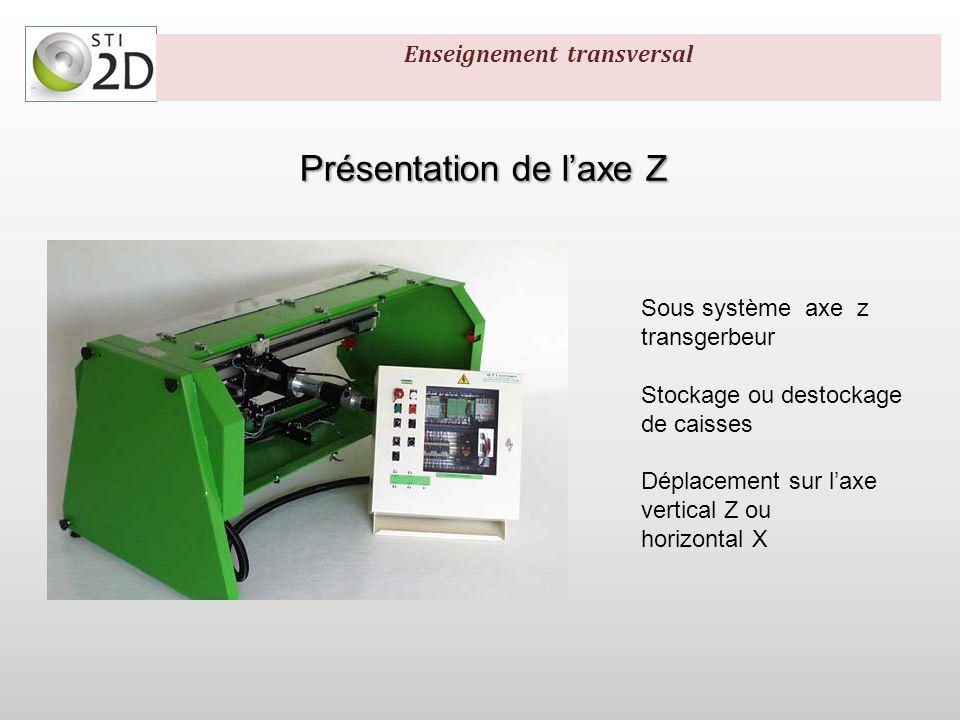 Identification matérielle Transmettre Transmission: -Pignon 54mm -Réducteur 1/16 Transmission: -Pignon 54mm -Réducteur 1/16 Enseignement transversal