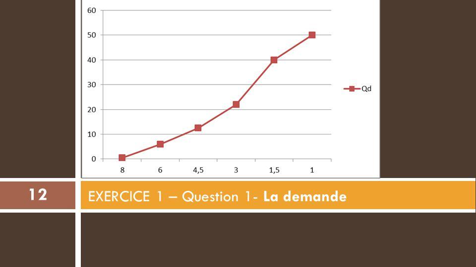 EXERCICE 1 – Question 1- La demande 12