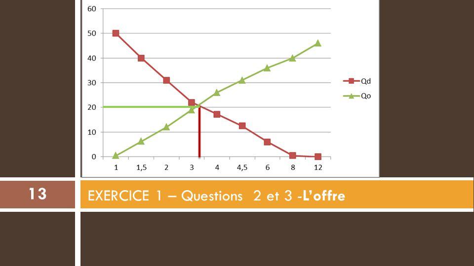 EXERCICE 1 – Questions 2 et 3 -L'offre 13
