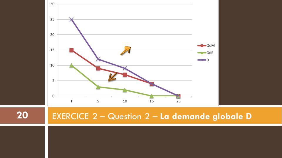 EXERCICE 2 – Question 2 – La demande globale D 20
