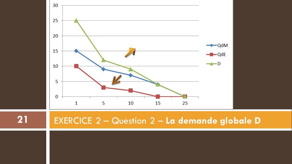 EXERCICE 2 – Question 2 – La demande globale D 21
