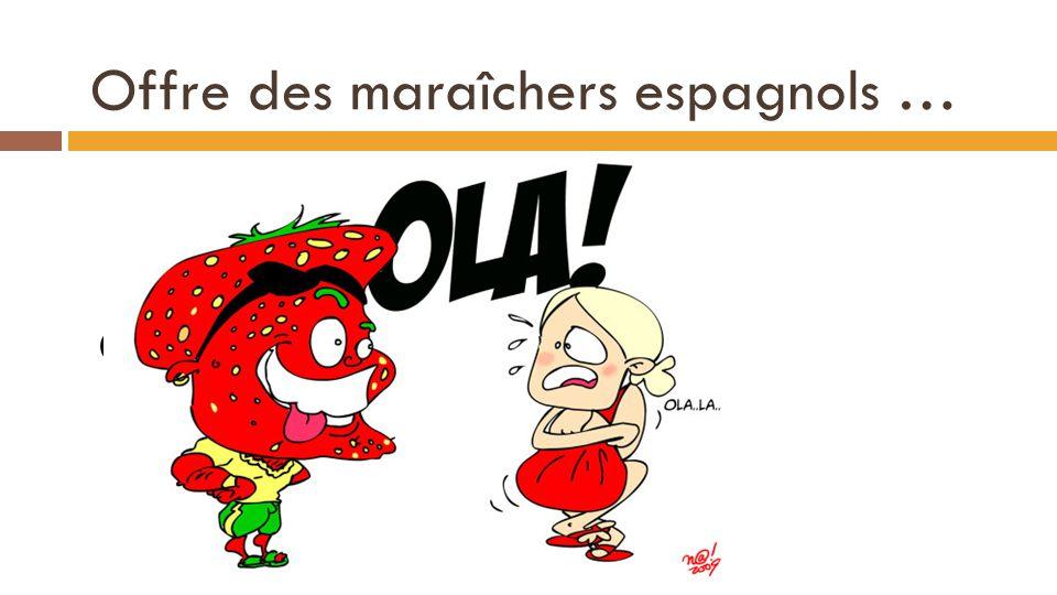 Offre des maraîchers espagnols … Q 2 O (p) = 18p – 36 Que va-t-il se passer à priori? 24