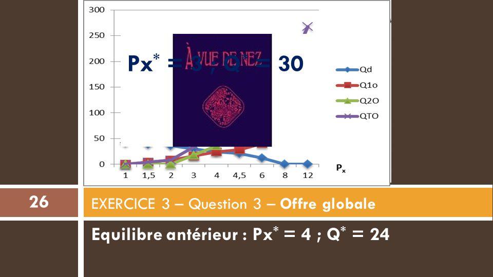 Equilibre antérieur : Px * = 4 ; Q * = 24 EXERCICE 3 – Question 3 – Offre globale 26 PxPx Px * = 3 ; Q * = 30