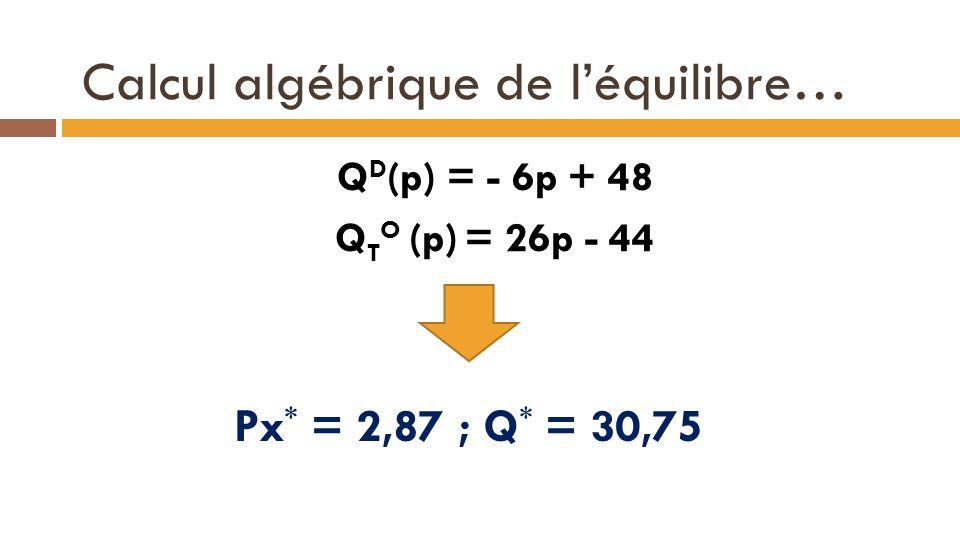 Calcul algébrique de l'équilibre… Q D (p) = - 6p + 48 Q T O (p) = 26p - 44 29 Px * = 2,87 ; Q * = 30,75