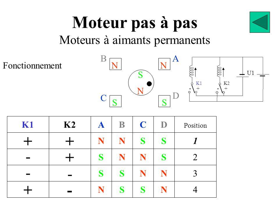 U1 BA D C S N NN SS Moteur pas à pas Moteurs à aimants permanents Fonctionnement K1 + - - + + K2 + - - N S S N A S S N N B S N S C N N S S D 2 Position 1 3 4 N - + K1 K2