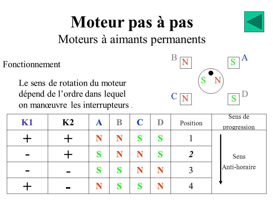BA D C SN NS NS Moteur pas à pas Moteurs à aimants permanents Fonctionnement K1 + - - + + K2 + - - N S S N A S S N N B S N S C N N S S D 2 Position 1 3 4 N Sens de progression Sens Anti-horaire Le sens de rotation du moteur dépend de l'ordre dans lequel on manœuvre les interrupteurs.