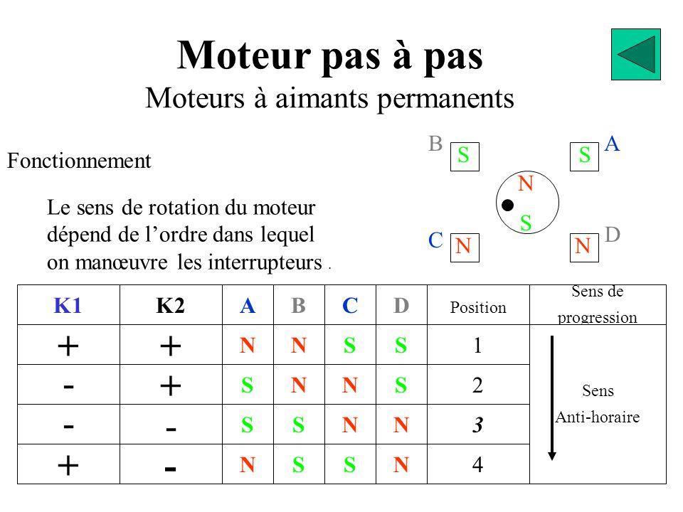 BA D C S N NN SS Moteur pas à pas Moteurs à aimants permanents Fonctionnement K1 + - - + + K2 + - - N S S N A S S N N B S N S C N N S S D 2 Position 1 3 4 N Sens de progression Sens Anti-horaire Le sens de rotation du moteur dépend de l'ordre dans lequel on manœuvre les interrupteurs.