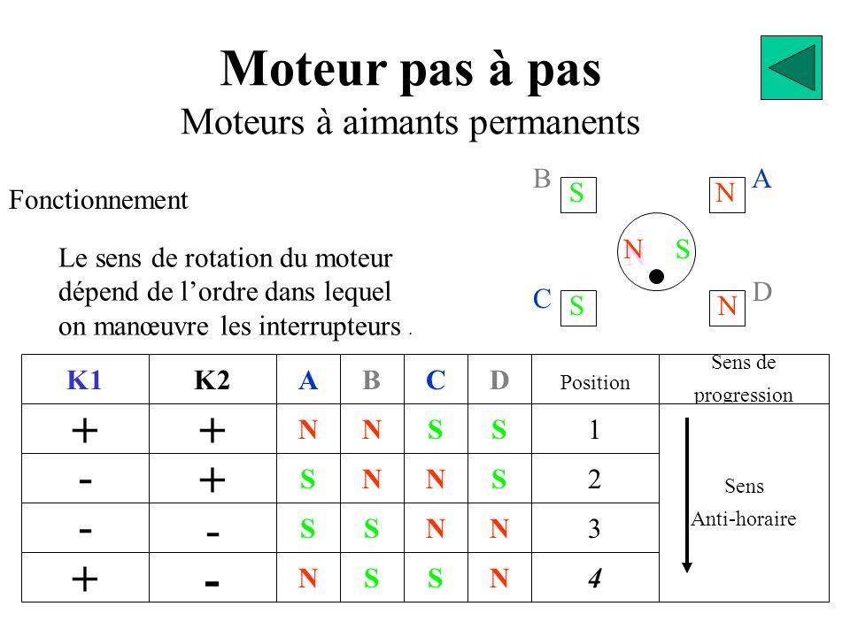 BA D C S N N N S S N Moteur pas à pas Moteurs à aimants permanents Fonctionnement K1 + - - + + K2 + - - N S S N A S S N N B S N S C N N S S D 2 Position 1 3 4 N Sens de progression Sens Anti-horaire Le sens de rotation du moteur dépend de l'ordre dans lequel on manœuvre les interrupteurs.