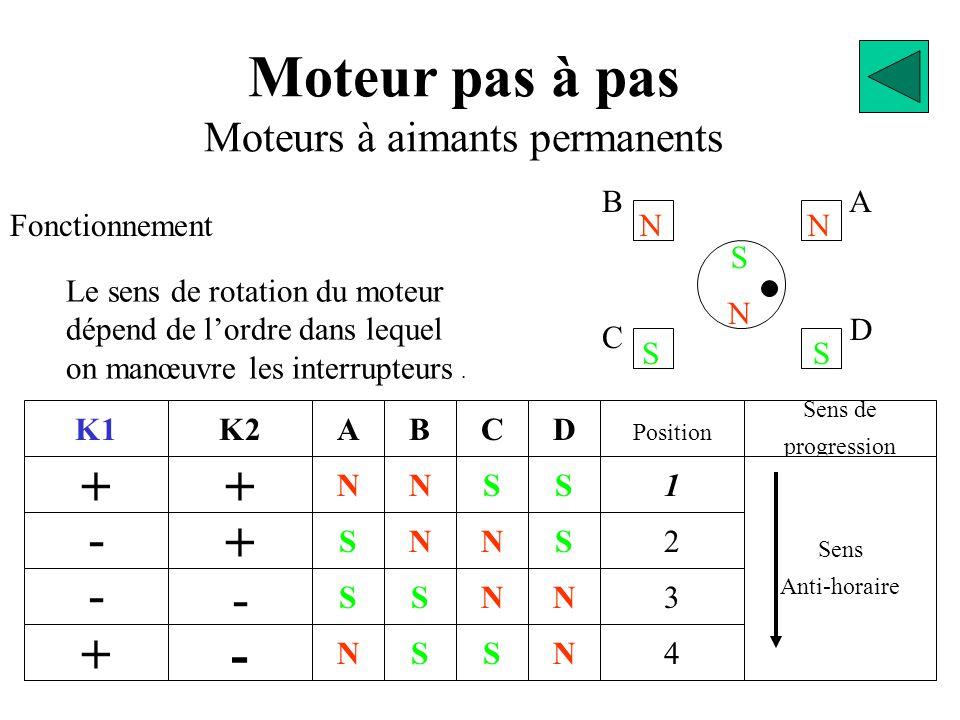 Moteur pas à pas Moteurs à aimants permanents Fonctionnement K1 + - - + + K2 + - - N S S N A S S N N B S N S C N N S S D 2 Position 1 3 4 N Sens de progression Sens Anti-horaire Le sens de rotation du moteur dépend de l'ordre dans lequel on manœuvre les interrupteurs.