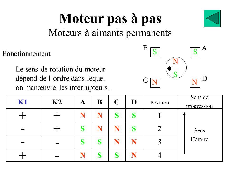 BA D C S N NN SS Moteur pas à pas Moteurs à aimants permanents Fonctionnement K1 + - - + + K2 + - - N S S N A S S N N B S N S C N N S S D 2 Position 1 3 4 N Sens de progression Sens Horaire Le sens de rotation du moteur dépend de l'ordre dans lequel on manœuvre les interrupteurs.