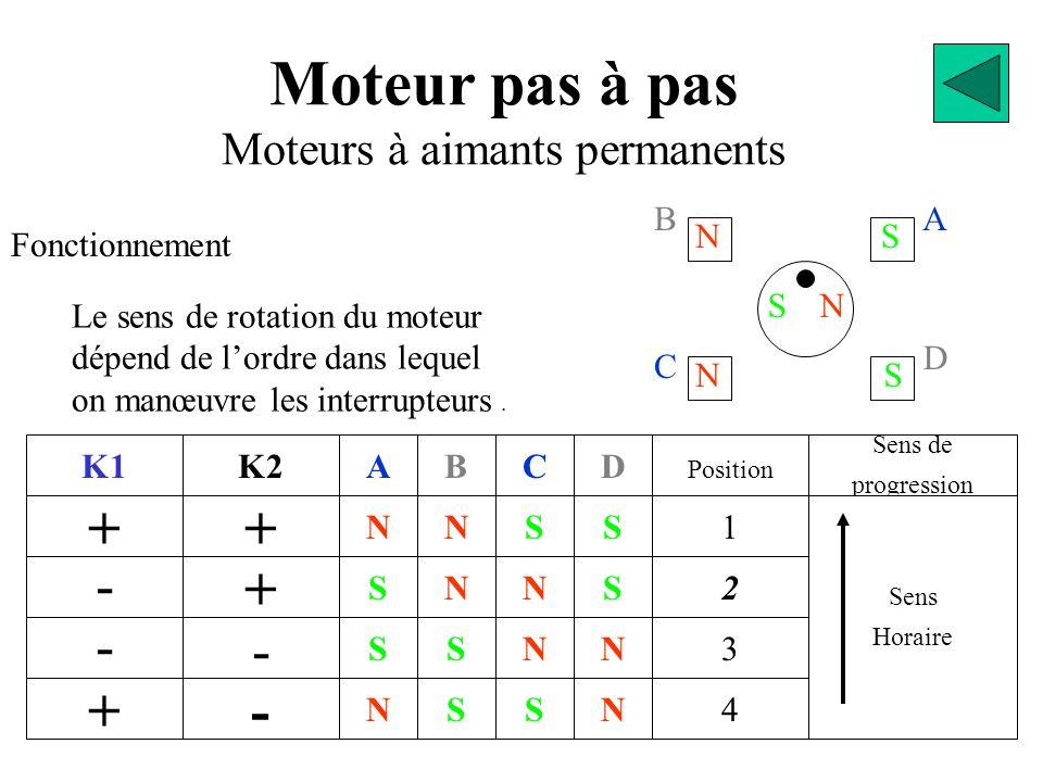 BA D C SN NS NS Moteur pas à pas Moteurs à aimants permanents Fonctionnement K1 + - - + + K2 + - - N S S N A S S N N B S N S C N N S S D 2 Position 1 3 4 N Sens de progression Sens Horaire Le sens de rotation du moteur dépend de l'ordre dans lequel on manœuvre les interrupteurs.