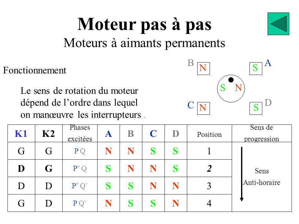 BA D C SN NS NS D Moteur pas à pas Moteurs à aimants permanents Fonctionnement K1 G D GN S S N A S S N N B S N S C N N S S D 2 Position 1 3 4 N Sens de progression Sens Anti-horaire Le sens de rotation du moteur dépend de l'ordre dans lequel on manœuvre les interrupteurs.