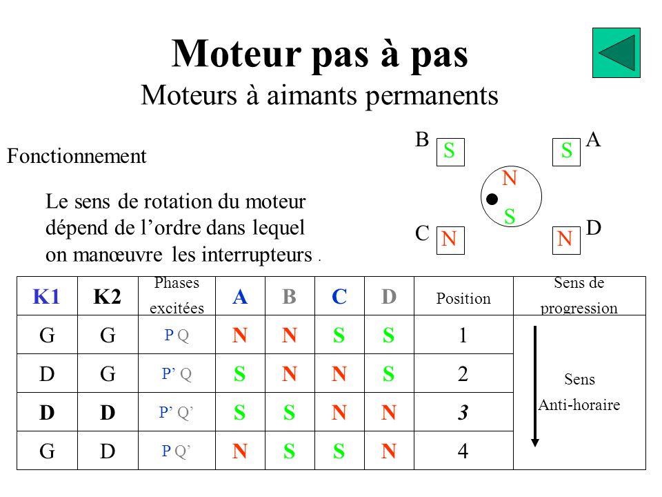 BA D C S N NN SS D Moteur pas à pas Moteurs à aimants permanents Fonctionnement K1 G D GN S S N A S S N N B S N S C N N S S D 2 Position 1 3 4 N Sens de progression Sens Anti-horaire Le sens de rotation du moteur dépend de l'ordre dans lequel on manœuvre les interrupteurs.