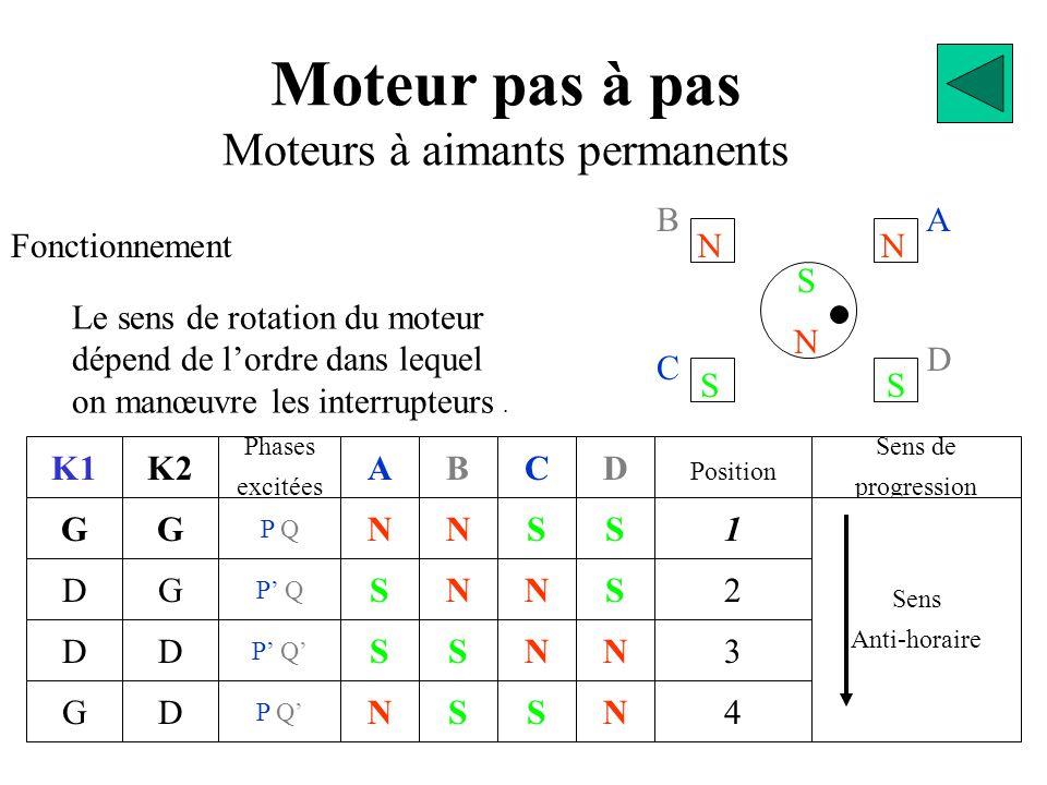 D Moteur pas à pas Moteurs à aimants permanents Fonctionnement K1 G D GN S S N A S S N N B S N S C N N S S D 2 Position 1 3 4 N Sens de progression Sens Anti-horaire Le sens de rotation du moteur dépend de l'ordre dans lequel on manœuvre les interrupteurs.