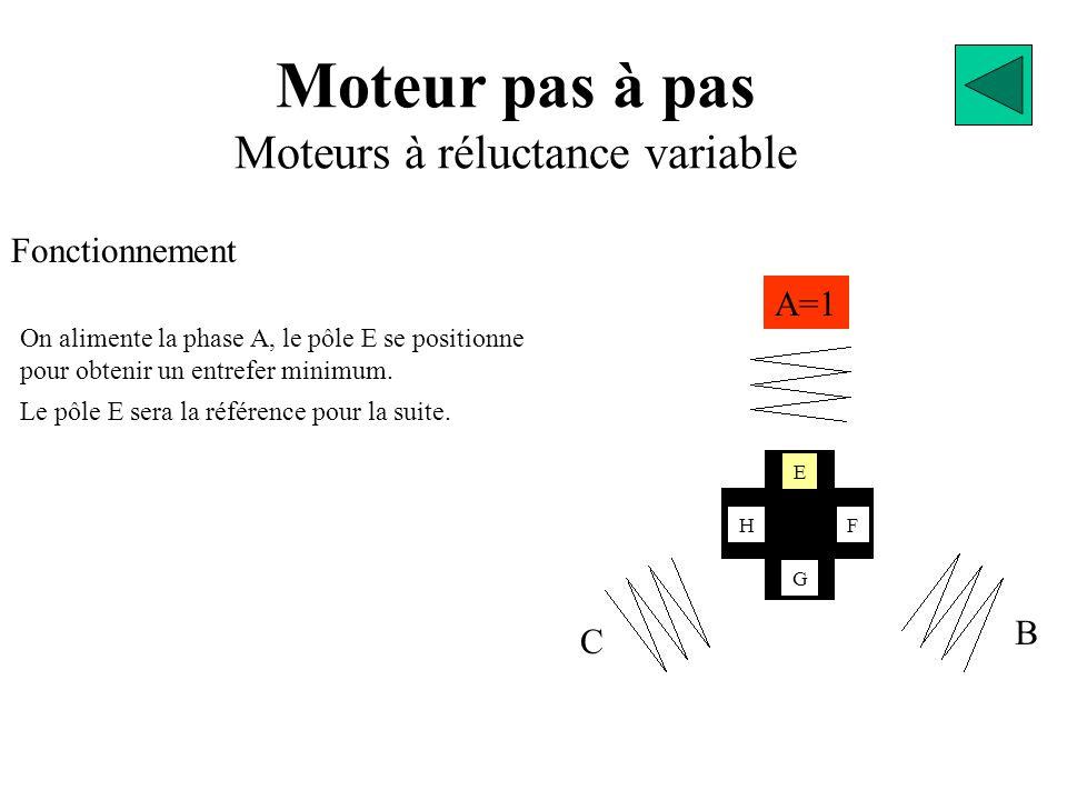 Moteur pas à pas Moteurs à réluctance variable Fonctionnement A=1 B C E G FH On alimente la phase A, le pôle E se positionne pour obtenir un entrefer minimum.