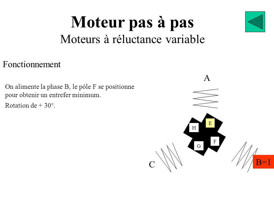 Moteur pas à pas Moteurs à réluctance variable Fonctionnement A B=1 C E G F H On alimente la phase B, le pôle F se positionne pour obtenir un entrefer